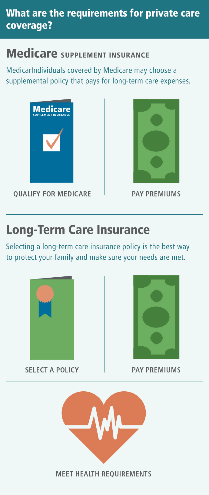 What are the requirements for private care coverage? Medicare supplement insurance may pay for long-term care expenses. To purchase a policy, you must qualify for Medicare and pay the policy's premiums. Long-term care insurance is the best way to protect your family and make sure your long-term needs are met. To obtain coverage, you must select a policy that meets your needs, meet the policy's health requirements, and pay the premiums.