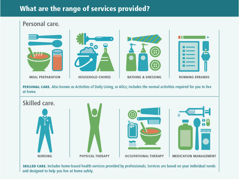 What is the range of services provided? There are two broad categories of long-term care services: personal care and skilled care. Personal care services are also known as Activities of Daily Living, or ADLs, and include the normal activities required for you to live at home. Personal care services fall into four basic types. The first is meal preparation, which includes planning meals and cooking and serving food. The second is household chores, which includes cleaning, laundry, and other routine tasks. The third is bathing and dressing, which includes assistance with personal hygiene and other tasks as needed. The fourth is running errands, which may include assistance with shopping and transportation. The other category of long-term care service, skilled care, includes home-based health services provided by professionals to help you remain at home. Four basic types of skilled services can be provided in the home. The first is nursing, which includes visits to monitor health and vital signs. The second is physical therapy, which includes therapy sessions designed to increase strength and mobility. The third is occupational therapy, which includes therapy sessions designed to improve skills needed to conduct daily activities such as eating, dressing, personal hygiene, and household tasks. The fourth is medication management, which monitors prescriptions and daily dosing.